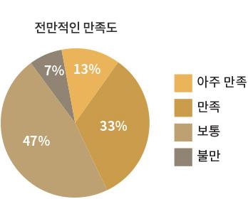개최성과 그래프01