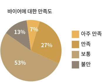 개최성과 그래프02