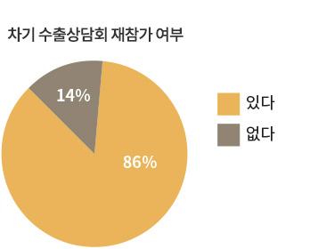 개최성과 그래프03